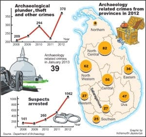 Archaeological Crimes in Sri Lanka 2012. The Sunday Times 20130210
